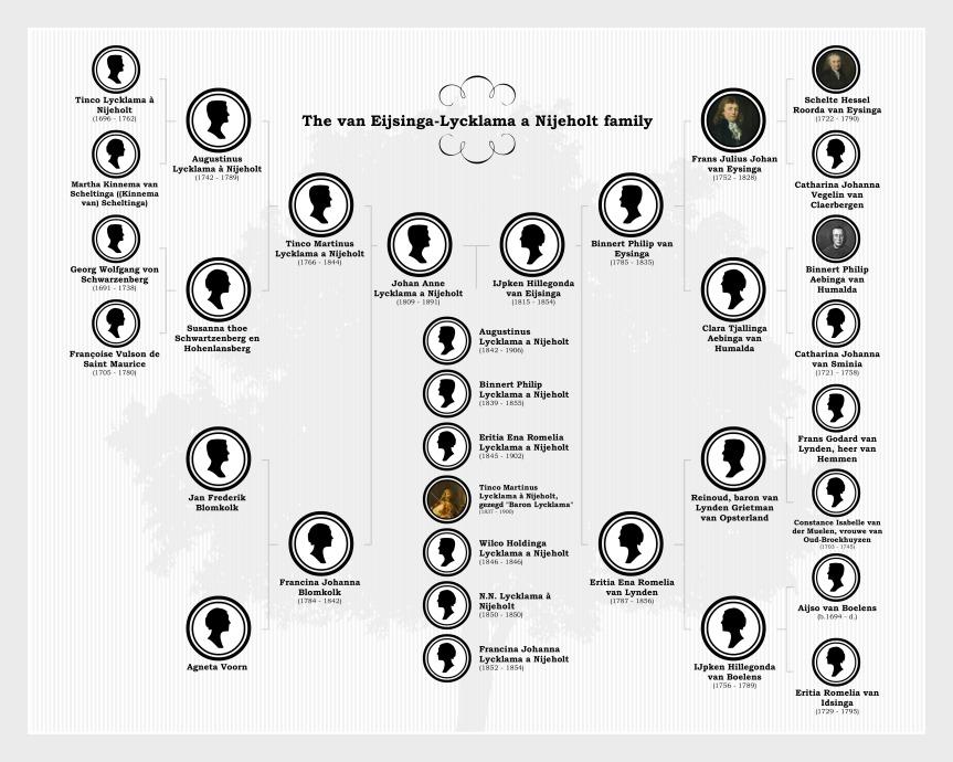 Lycklama-Eysinga-family-chart