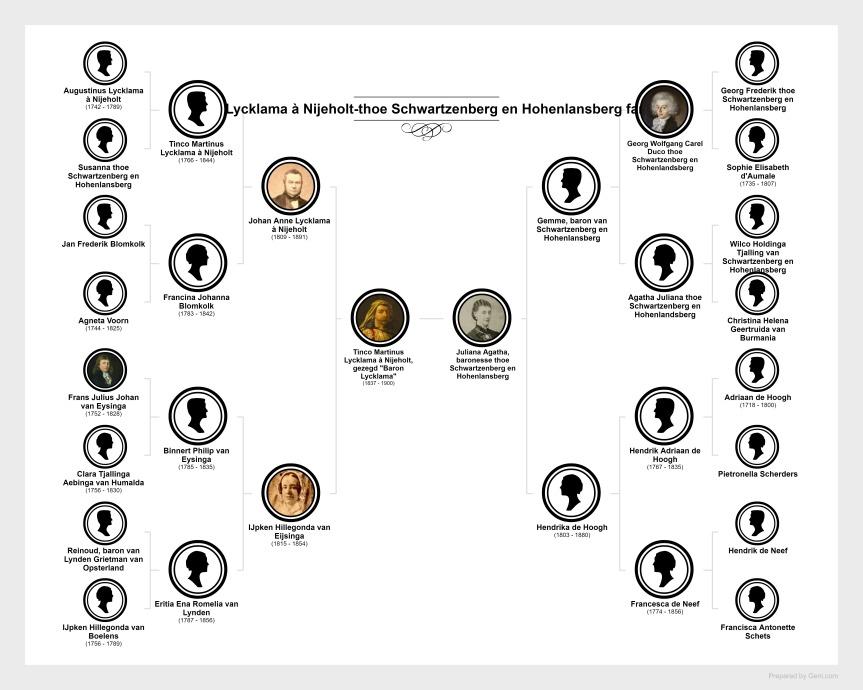 Homs-family-chart