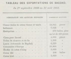 badgad-tableau-des-exportations-1860-62